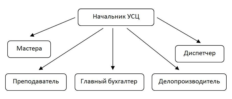 Схема: Структура организации